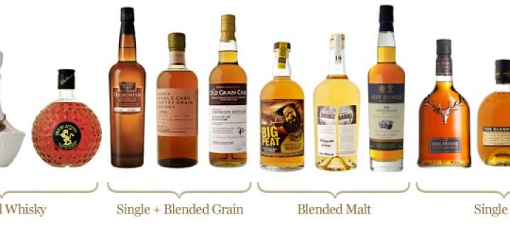 Tipurile de whisky