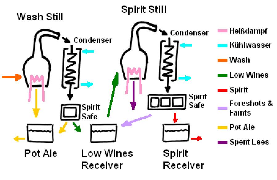 stilldiagramm