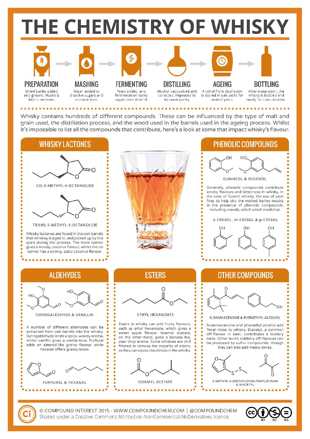 compusi_chimici_whisky